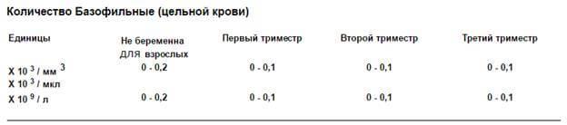 базофіли норма таблиця