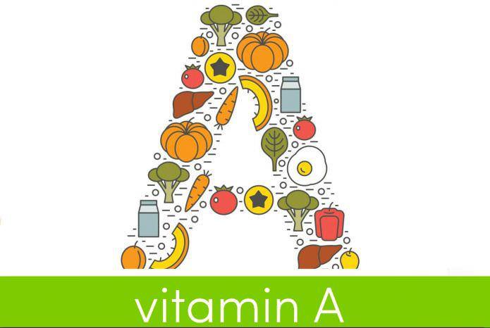 Вітамін А, ретинол, каротин