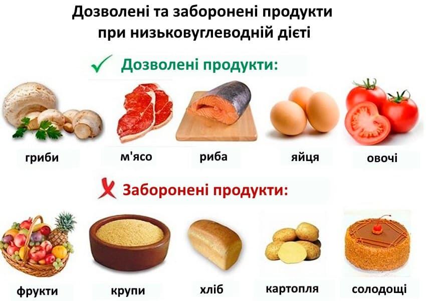 Дозволені та заборонені продукти при низьковуглеводній дієті