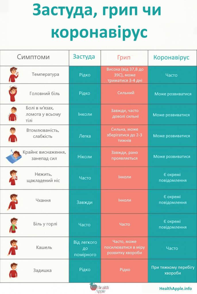 Відмінності застуди, грипу та коронавірусу інфографіка